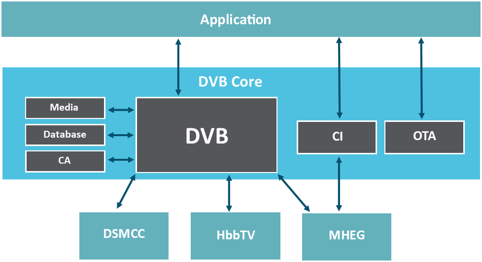 This diagram outlines the DVB infrastructure