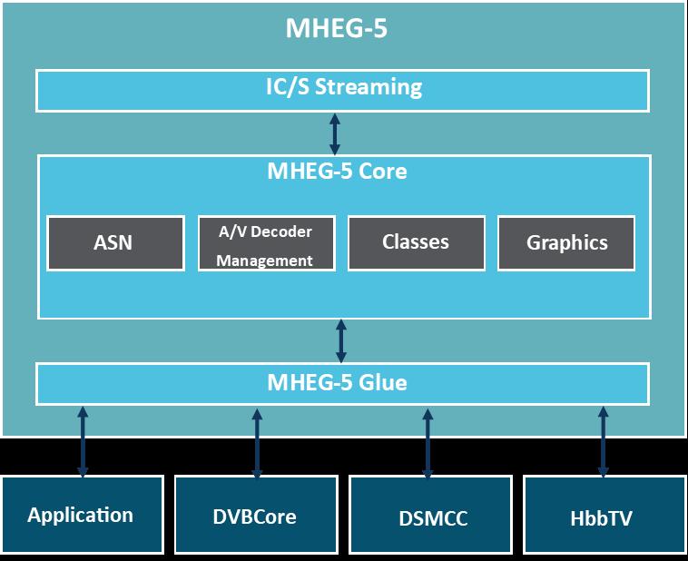 MHEG5 Infrastructure