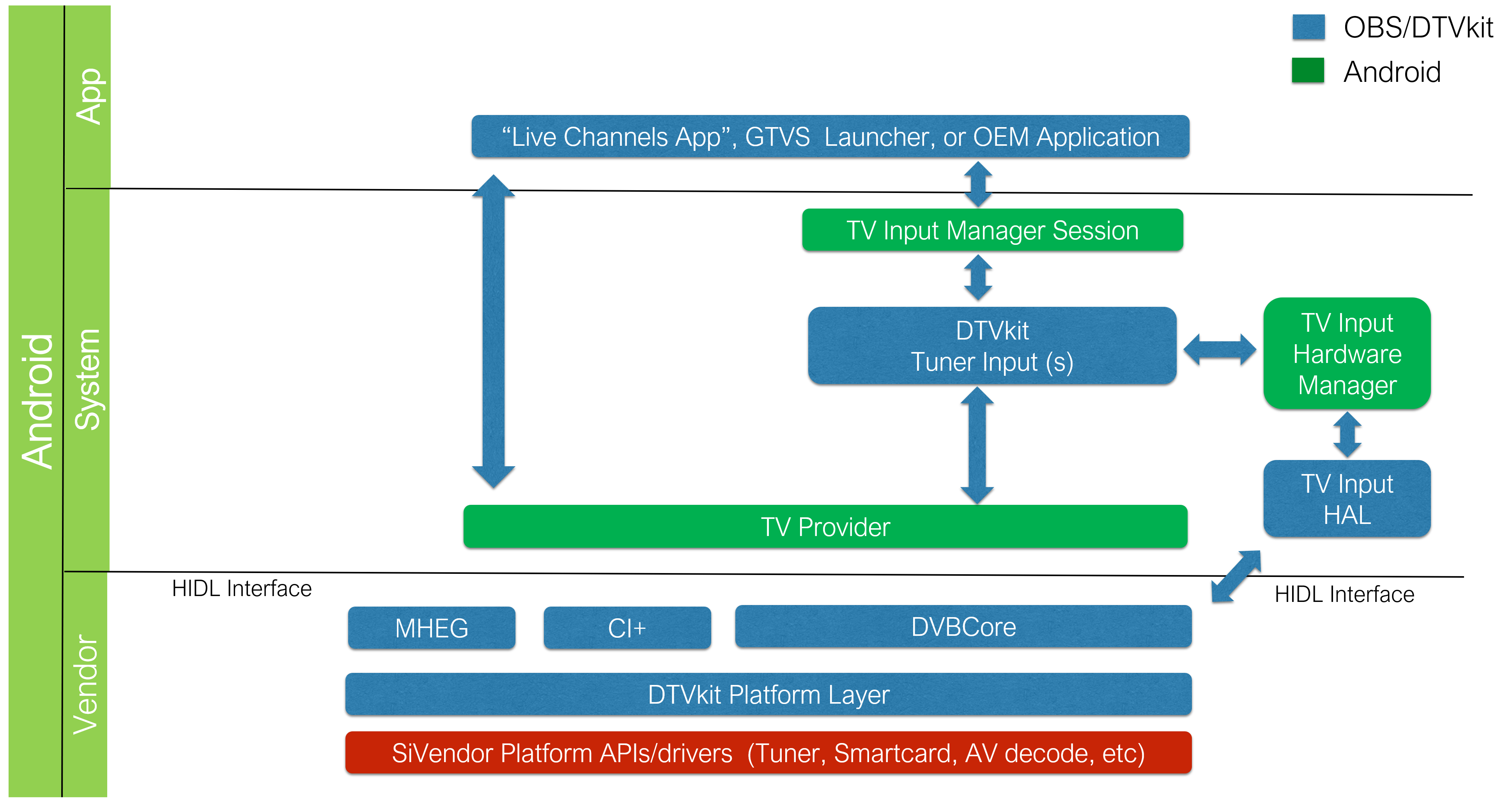 DTVKit Android Architecture