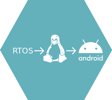 RTOS --> Linux --> Android